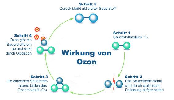 Geruchsbeseitigung mit Ozon  FahrzeugpflegeBaden  Ihr